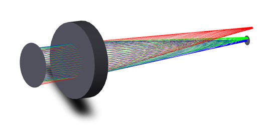 Optik Strahlensimulation